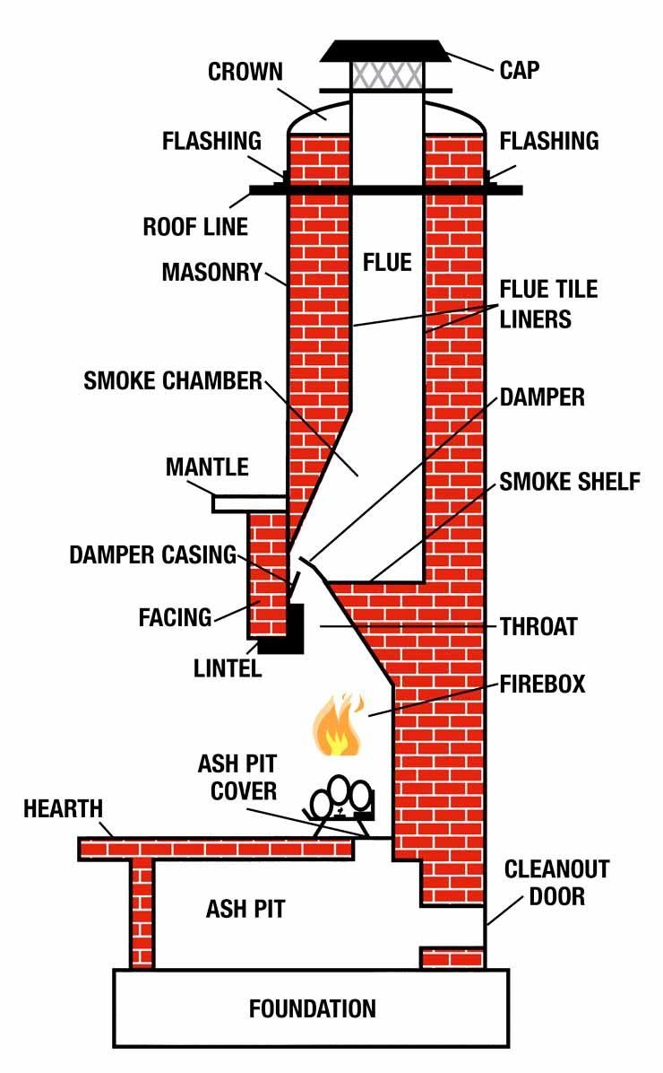 Infographic of parts on your fireplace